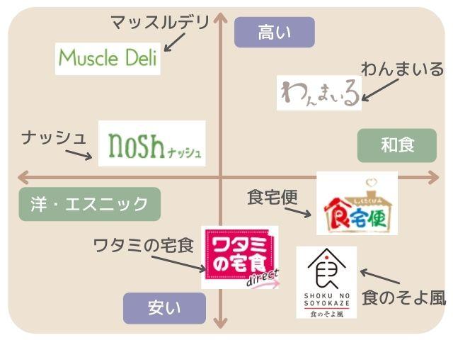 宅配弁当_分布図